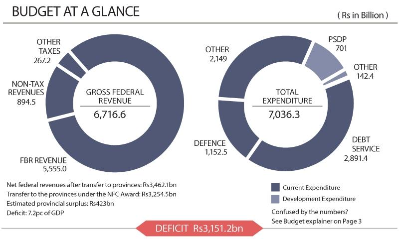 fiscal deficit of pakistan 2019 20